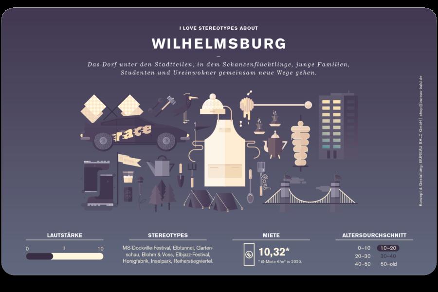 Wilhelmsburg Stadtteil Frühstücksbrettchen